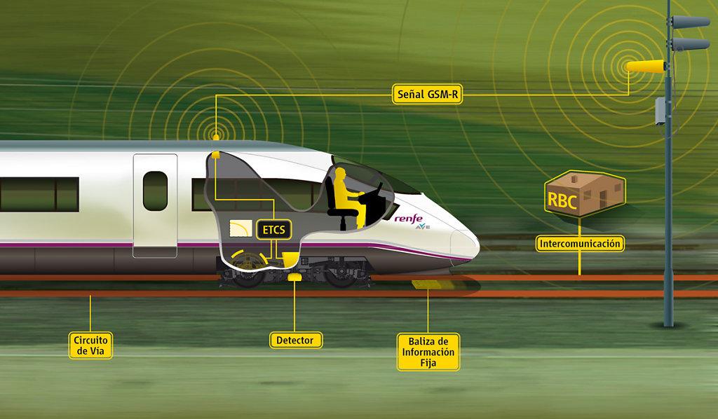 Sistema ERTMS