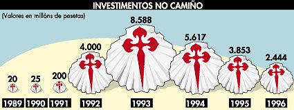 281-Investimentos-no-Camino.jpg