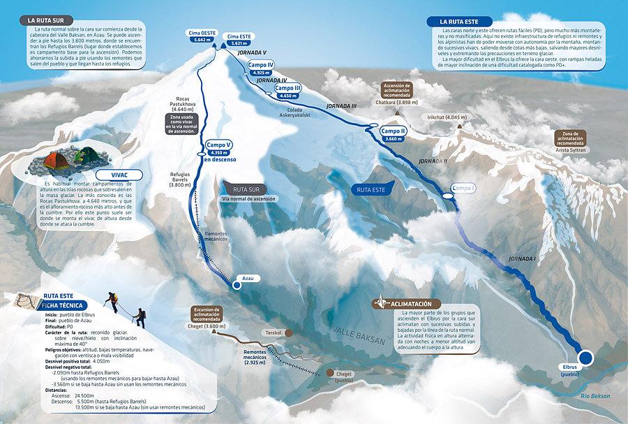 Ascensión al monte Elbrus