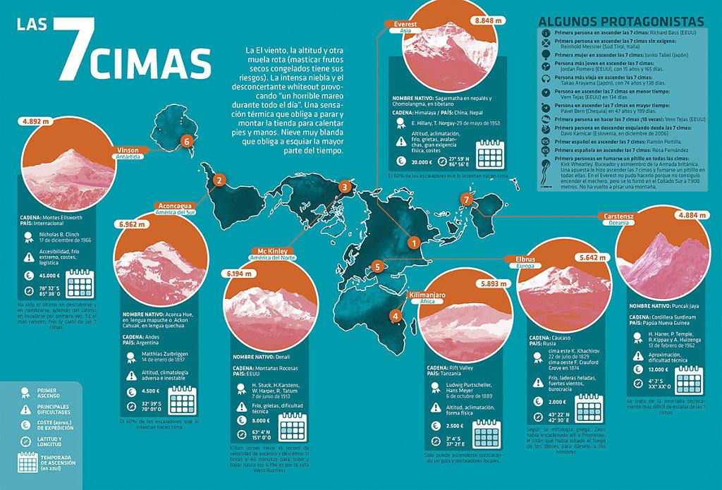 7 cimas de los 7 continentes